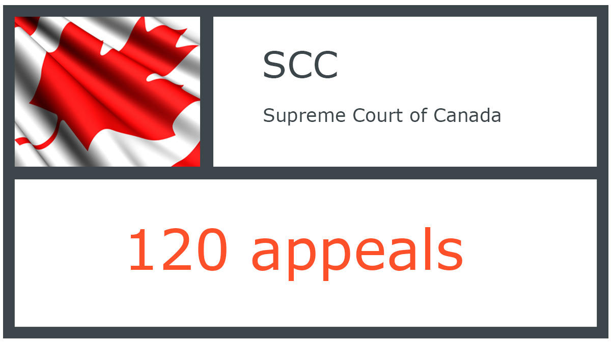 SCC infographic - Supreme Court of Canada - 120 appeals