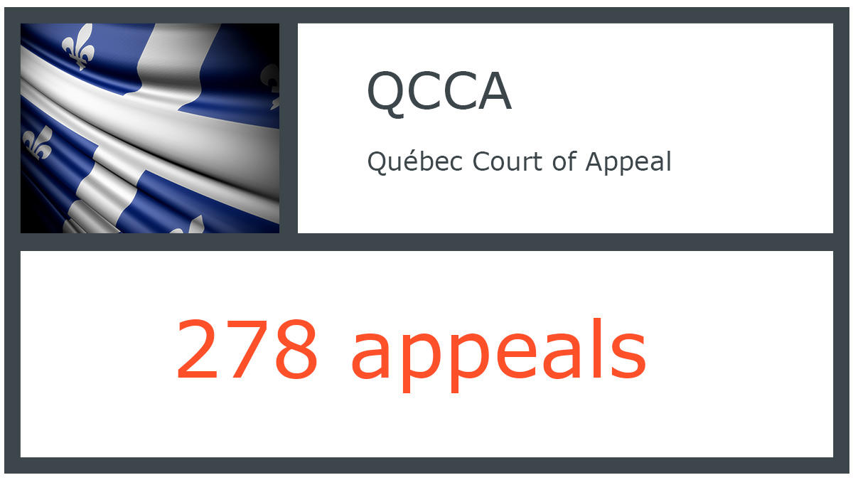 QCCA infographic - Québec Court of Appeal - 278 appeals