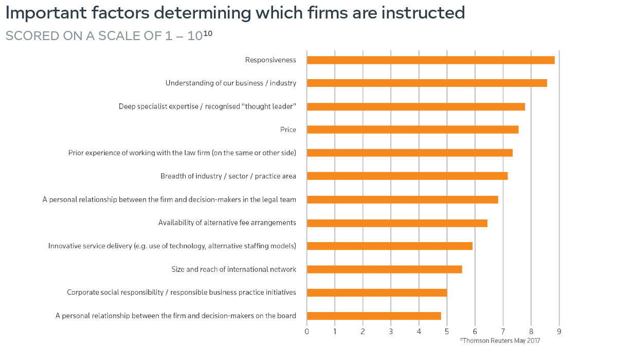 Important factors determining which firms are instructed