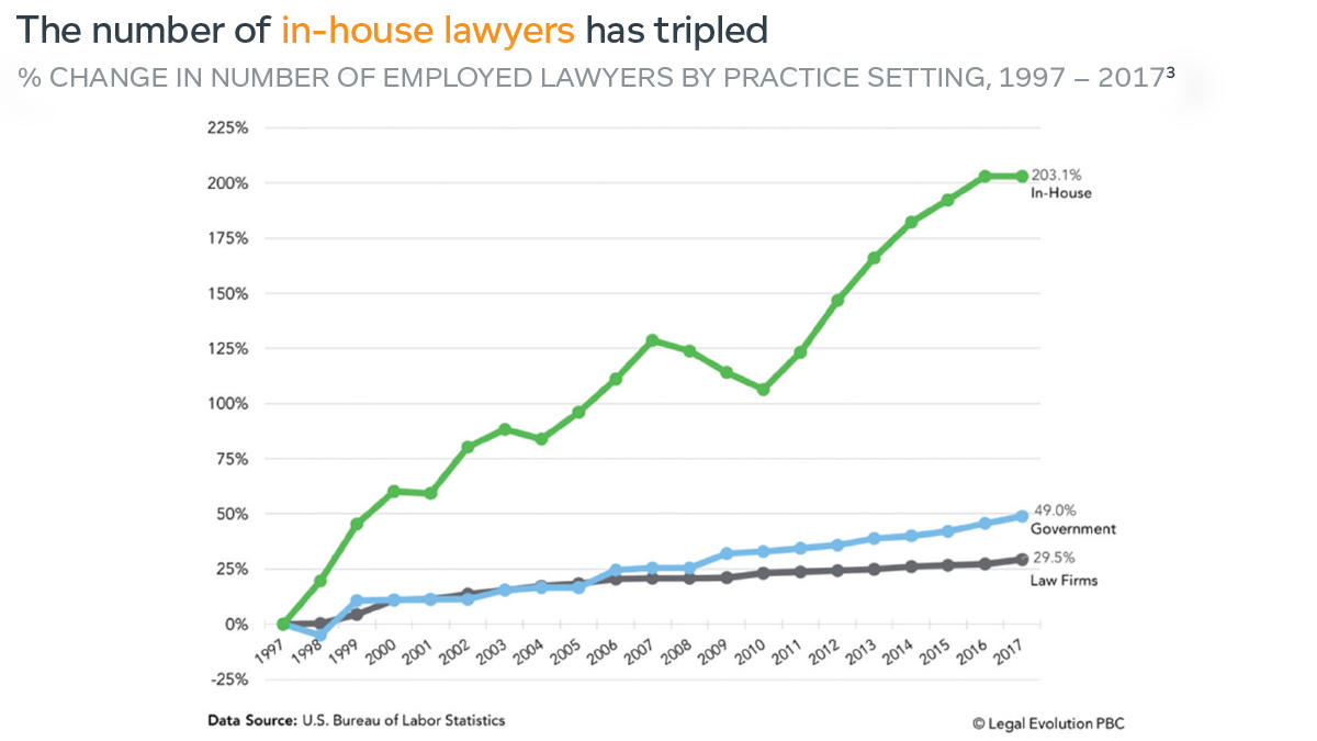 The number of in-house lawyers has tripled