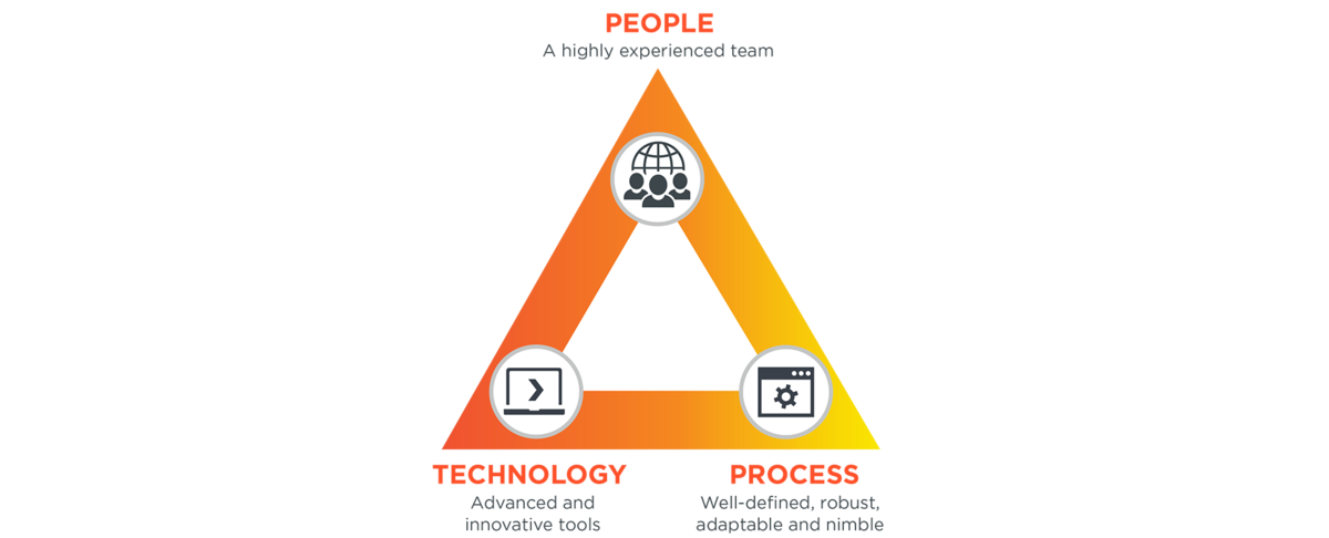 Triangle People - Technology - Process