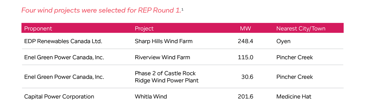 Four wind projects were selected for REP Round 1