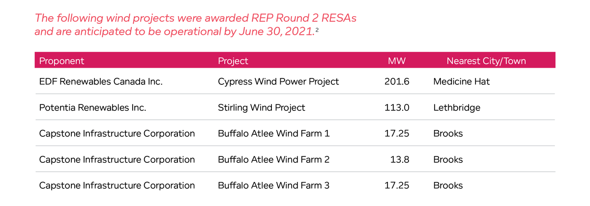 Wind projects were awarded REP Round 2 RESAs