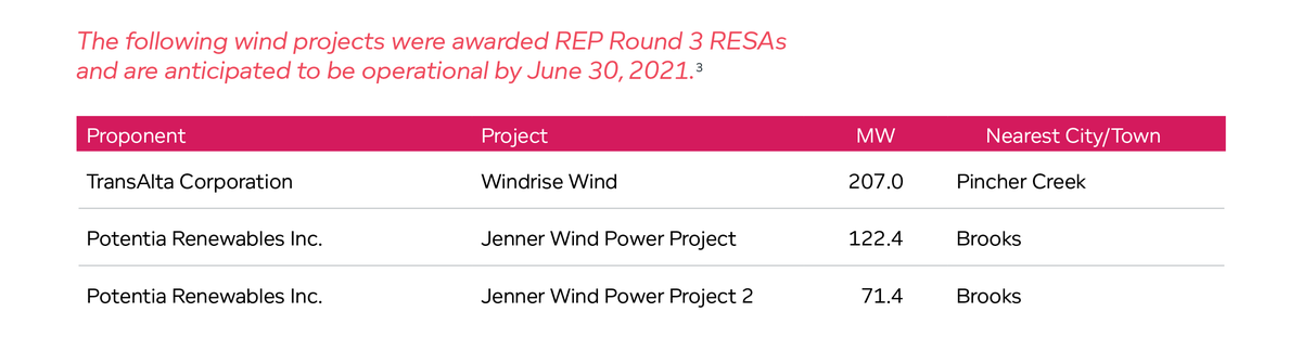 Wind projects were awarded REP Round 3 RESAs