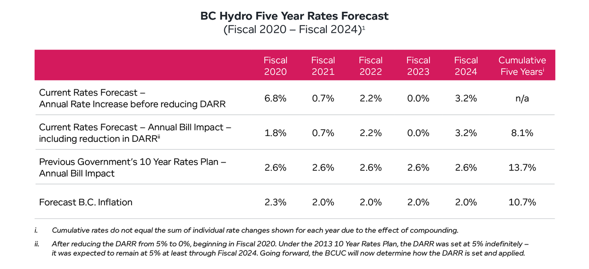 BC Hydro Five Year Rates Forecast (Fiscal 2020 – Fiscal 2024)